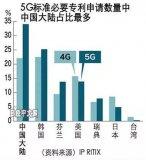中国5G专利占全球34% 华为独占15%