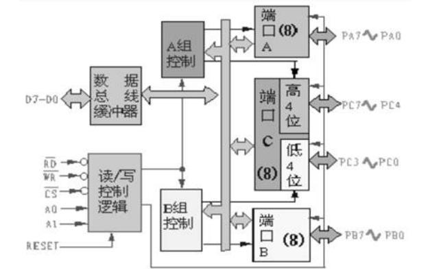 可编程并行接口8255A接口技术的详细资料说明