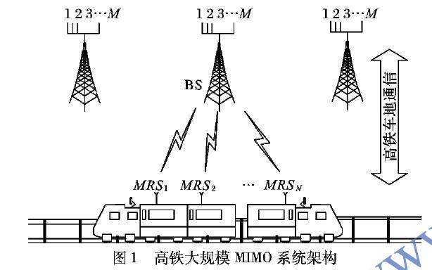 如何使用天线分组进行高铁大规模多输入多输出自适应波束赋形方案