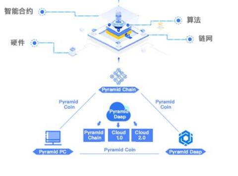 新一代区块链去中心化存储网络Pyramid介绍