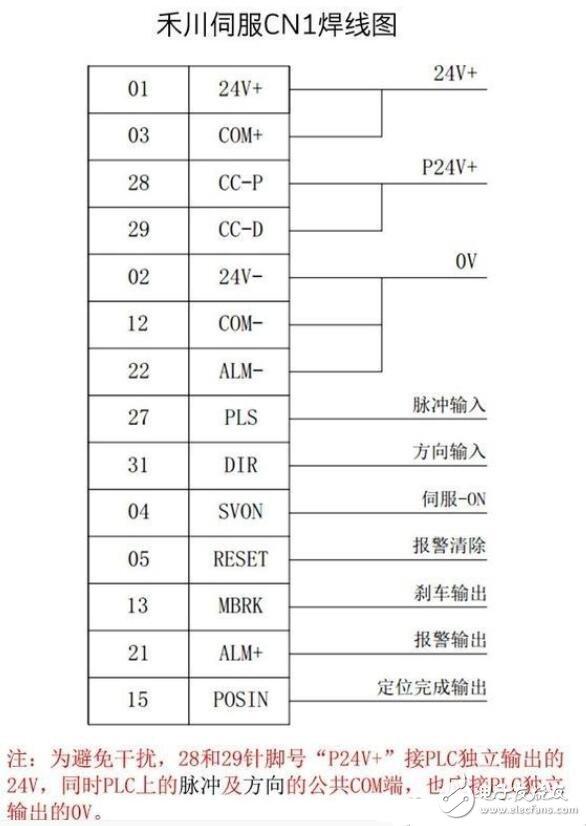 伺服驱动器如何接线_伺服驱动器接线图