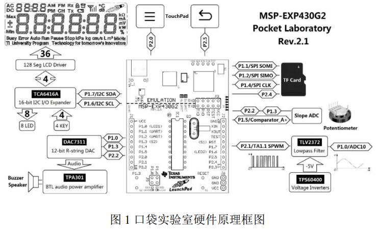 MSP430口袋实验板AY-G2PL KIT口袋实验平台用户手册免费下载