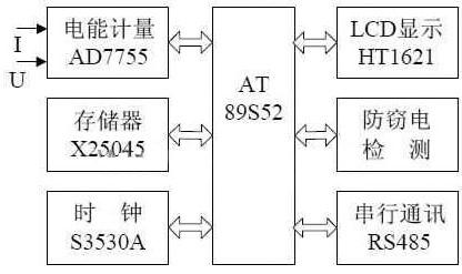 采用AT89S52单片机与AD7755电能计量芯片设计多费率单相电能表