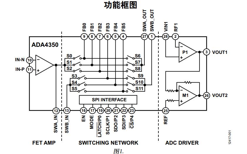 ADA4350集成ADC驱动器的FET输入模拟前端的数据手册免费下载