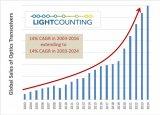LightCounting發布最新一期光通信市場預測報告