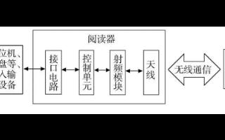 基于RFID技術的智能庫架管理系統設計流程剖析