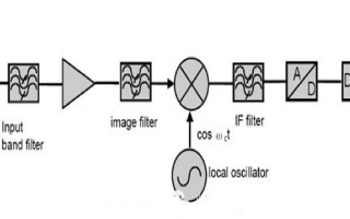 射頻電路中的三種接收機的優缺點及應用總結歸納