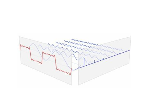傅里葉變換的介紹傅里葉變換有什么意義和應用