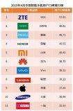 2019年4月中国智能手机用户口碑排行榜