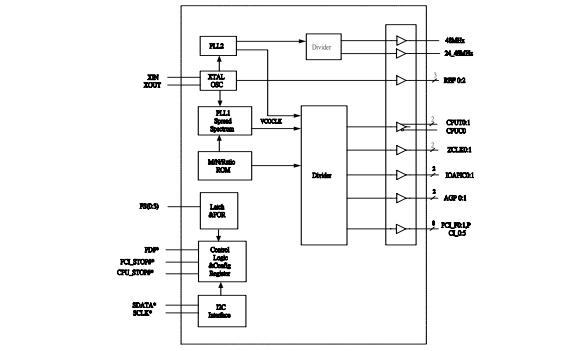 W83194BR-372时钟合成器的数据手册免费下载