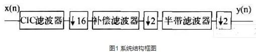 改進型64倍降采樣數字抽取濾波器的設計與仿真分析