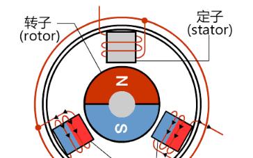 BLDC如何實行電壓調速