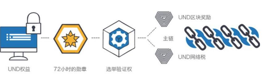 基于公链与私链交叉结合的区块链生态系统Unifi...