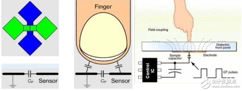 寄生电容与分布电容的区别