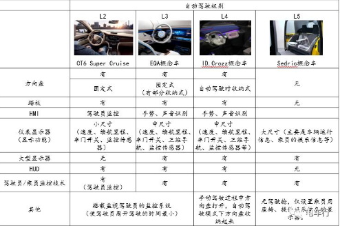 在L4级别自动驾驶之前 保留方向盘和踏板的趋势非常明显