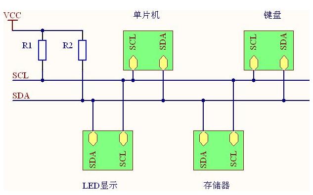 I2C总线协议的基础知识资料总结免费下载