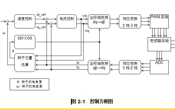 TMPM370无传感器BLDC马达的矢量控制的应用手册资料免费下载