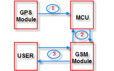GPS跟踪仪的详细资料说明