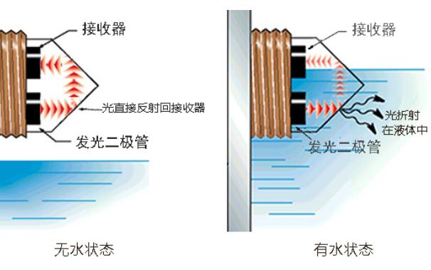 光电式液位传感器可不可靠主要看那几点