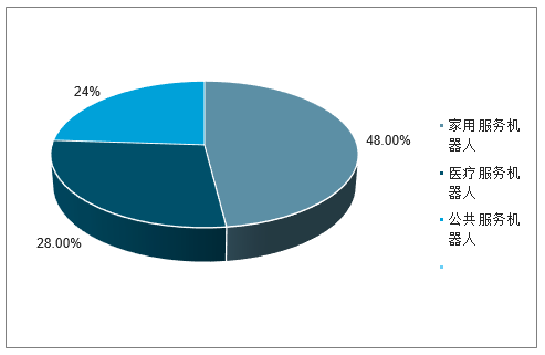2018年全球服務機器人銷售額占比。