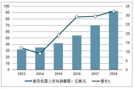 2013-2018年全球服務機器人市場規模及增長走勢。