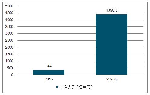 全球GaN市场规模。