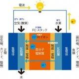 详解锂电池与燃料电池的微妙关系