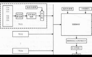 基于51单片机及嵌入式传感器的电网监控系统设计浅析