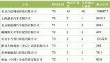 中国自动驾驶汽车成绩单