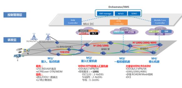 基于OTN的5G承載技術組網架構方案介紹