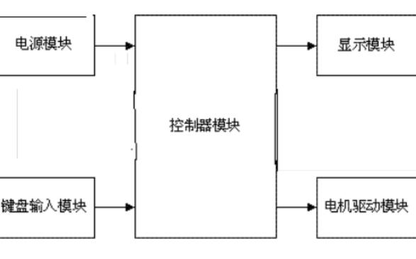 如何使用單片機進行懸掛運動控制系統的設計