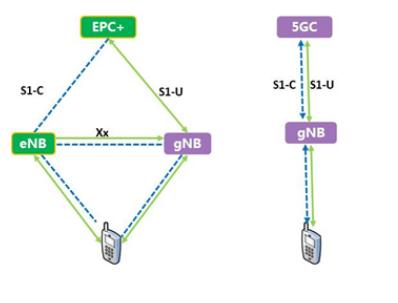基于IP/MPLS多业务综合承载网IPRAN技术方向和网络方案分析