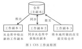 使用CVS服務器提高OPNET模型開發配置的工作效率