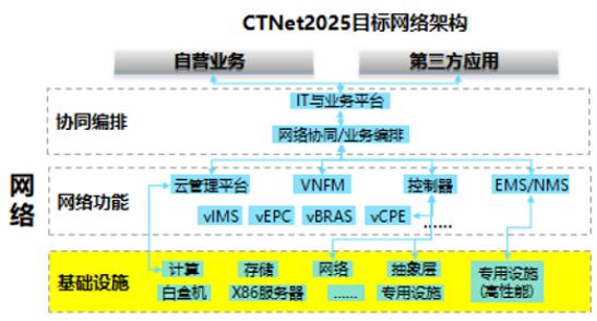 基于SDN及NFV技術的5G網絡云化架構體系及演...