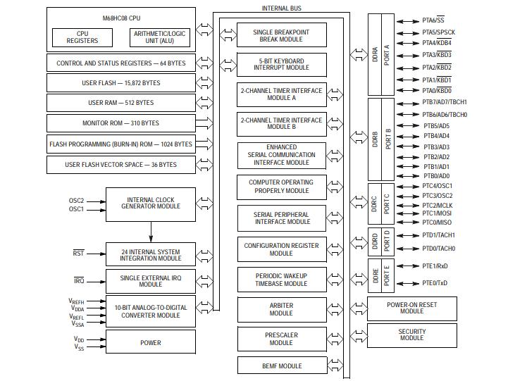M68HC908EY16微控制器的数据手册免费下载