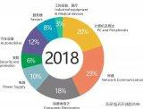 勝宏科技:率先打造中國第一家工業4.0 PCB智慧工廠,高端顯卡世界第一