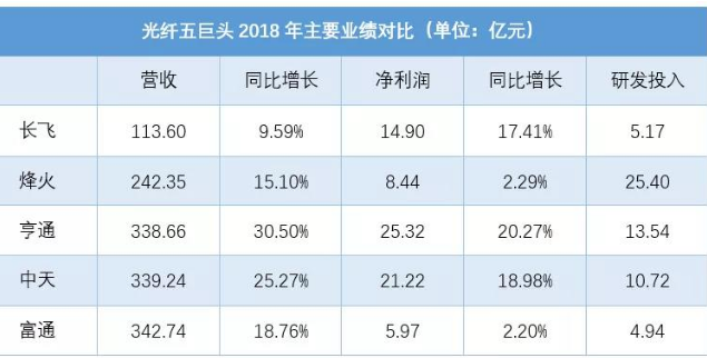 我國的光纖接入量截至到2018年底已經超過了90...