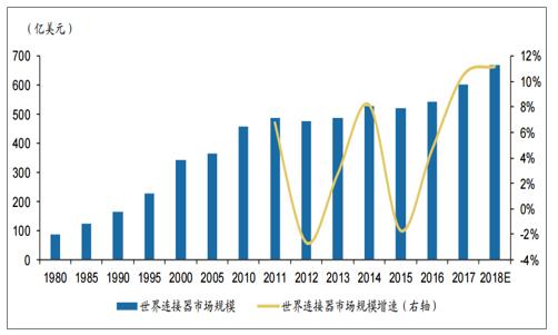 连接器应用范围越来越广泛,5G+新能源汽车带来全新增长动力