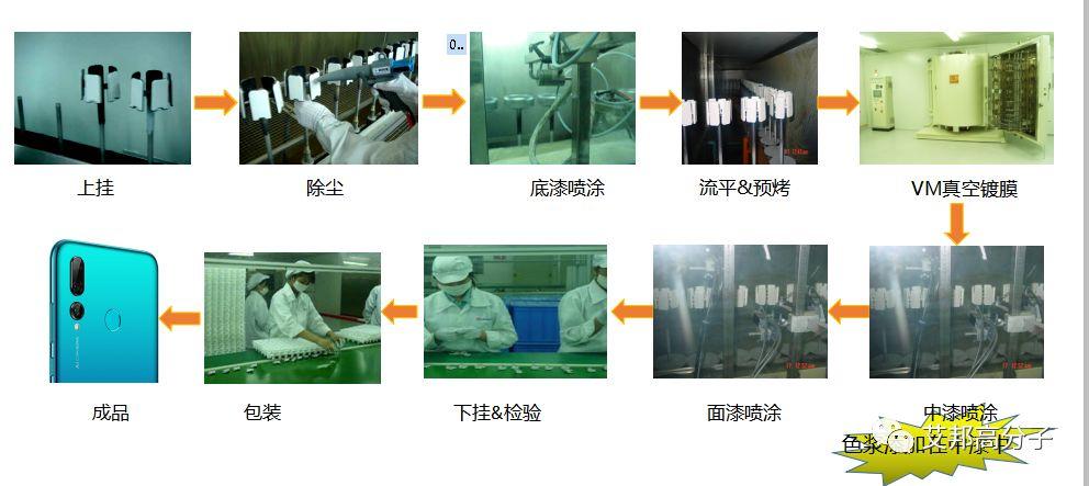 NCVM工艺在手机塑胶外壳上的应用优势