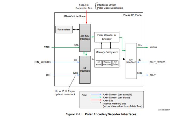 Xilinx Logicore IP极轴编码器解码器产品指南资料免费下载