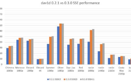 Dav1d移动端解码高清视频达30FPS