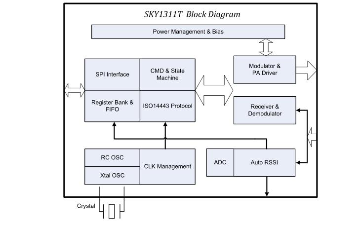 SKY1311T读卡芯片的开发资料合集免费下载