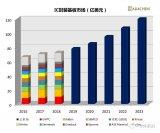 全球IC封装基板市场稳中有升,预计2022年将破百亿美元