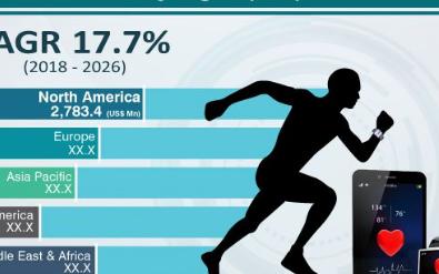 预计到2026年 全球可穿戴医疗设备市场份额将超过290亿美元