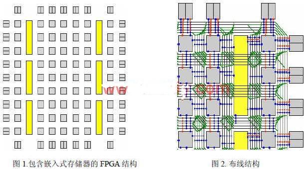 包含嵌入式存儲器模塊的FPGA結構的實現及建立RRG的方法分析