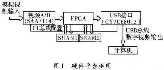 采用USB2.0總線技術和FPGA器件實現紅外熱像儀圖像處理系統設計