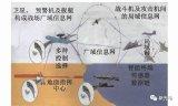 廣域分層戰術偵察 火力導引系統探討
