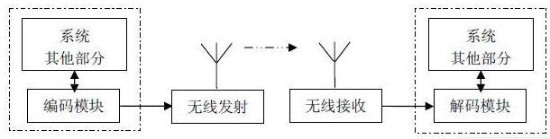 使用FPGA器件和無線收發模塊實現編解碼應用設計