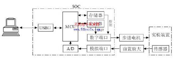 C8051F340单片机对智能测量系统的控制设计