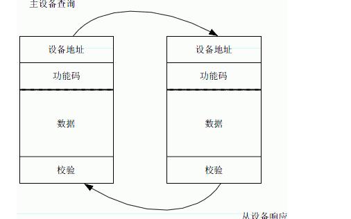MODBUS的协议整理和功能代码的应用资料说明